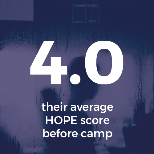4.0 is their average HOPE score before camp